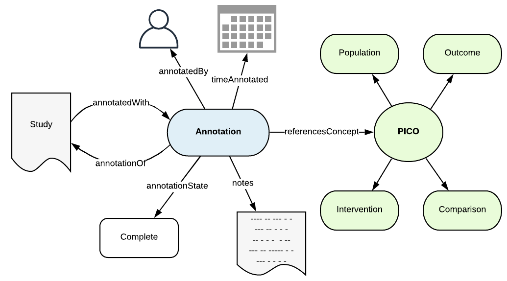 PICO Semantic Annotation Example